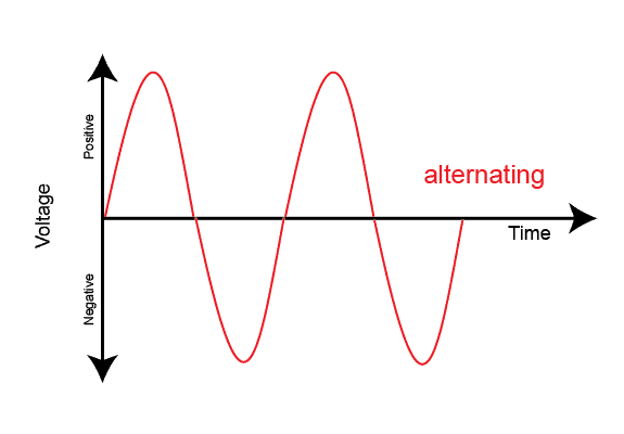 alternating-current-graph